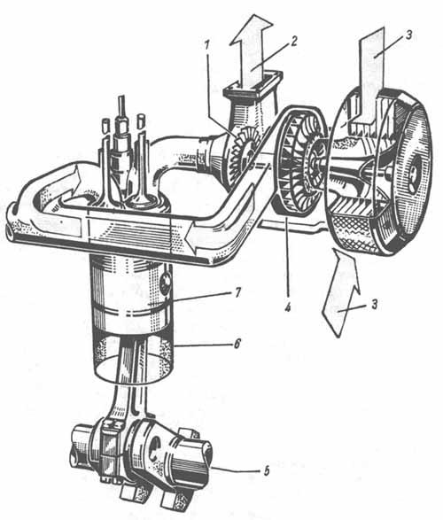 Судовые двигатели внутреннего сгорания (СДВС) .