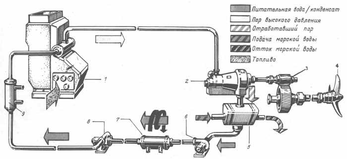 Схема пароводяной