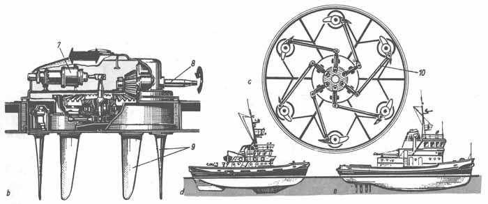 судовые движители и виды гребных винтов